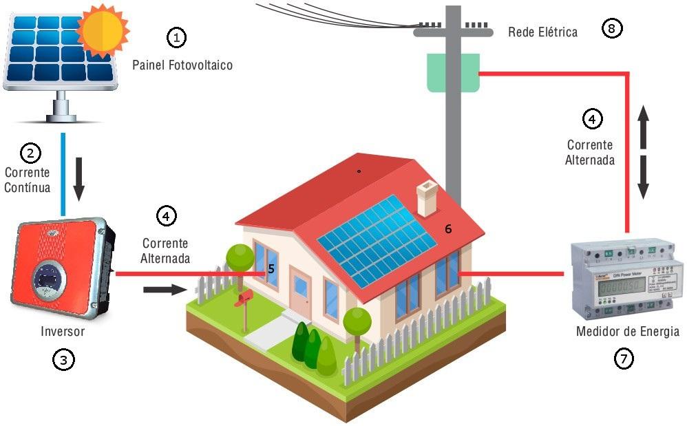 ilustração sistema fotovoltaico